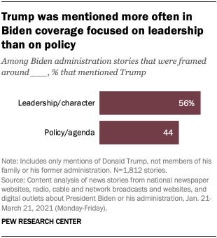 Trump was mentioned more often in Biden coverage focused on leadership than on policy
