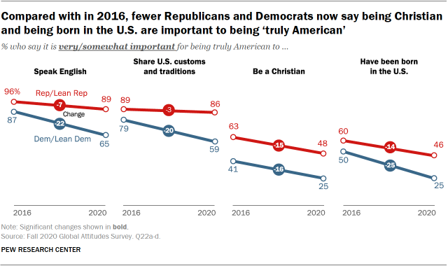 Compared with in 2016, fewer Republicans and Democrats now say being Christian and being born in the U.S. are important to being 'truly American'
