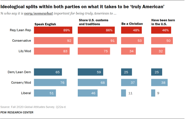 Ideological splits within both parties on what it takes to be 'truly American'