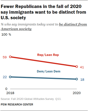 Fewer Republicans in the fall of 2020 say immigrants want to be distinct from U.S. society