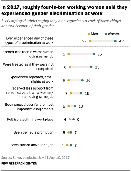 In 2017, roughly four-in-ten working women said they experienced gender discrimination at work