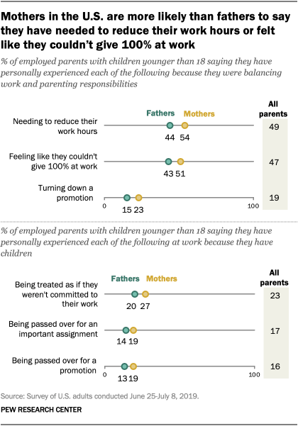 Mothers in the U.S. are more likely than fathers to say they have needed to reduce their work hours or felt like they couldn't give 100% at work
