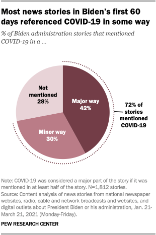 Most news stories in Biden's first 60 days referenced COVID-19 in some way