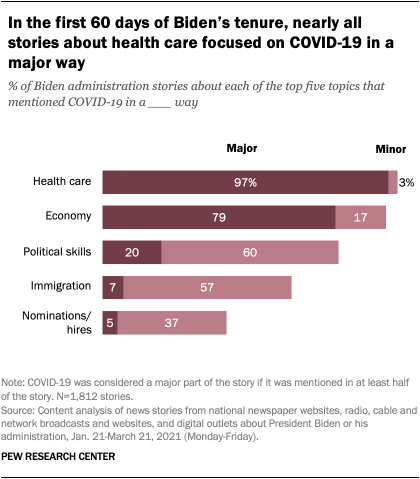 In the first 60 days of Biden's tenure, nearly all stories about health care focused on COVID-19 in a major way