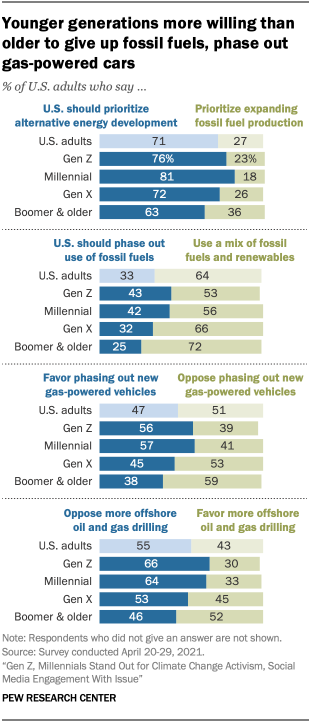 Younger generations more willing than older to give up fossil fuels, phase out gas-powered cars