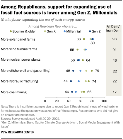Among Republicans, support for expanding use of fossil fuel sources is lower among Gen Z, Millennials