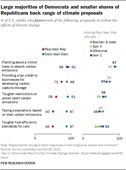 Large majorities of Democrats and smaller shares of Republicans back range of climate proposals