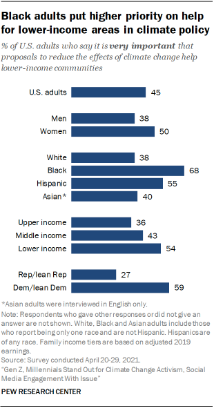 Black adults put higher priority on help for lower-income areas in climate policy