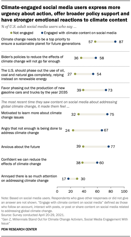 Climate-engaged social media users express more urgency about action, offer broader policy support and have stronger emotional reactions to climate content