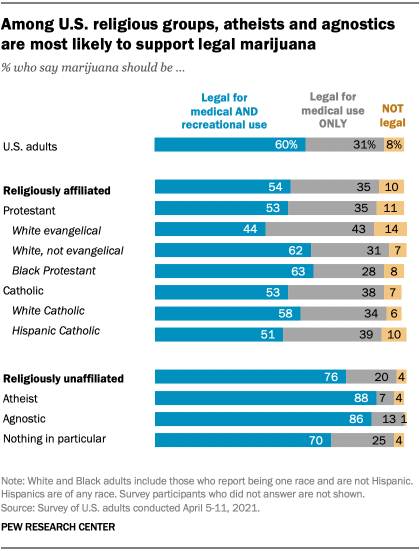 Among U.S. religious groups, atheists and agnostics are most likely to support legal marijuana