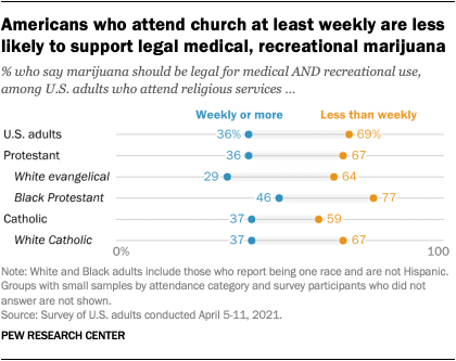 Americans who attend church at least weekly are less likely to support legal medical, recreational marijuana