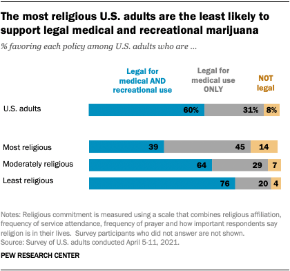The most religious U.S. adults are the least likely to support legal medical and recreational marijuana