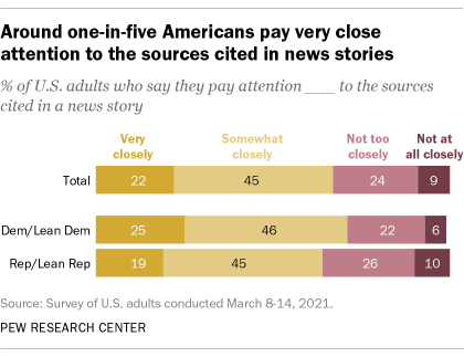 Around one-in-five Americans pay very close attention to the sources cited in news stories