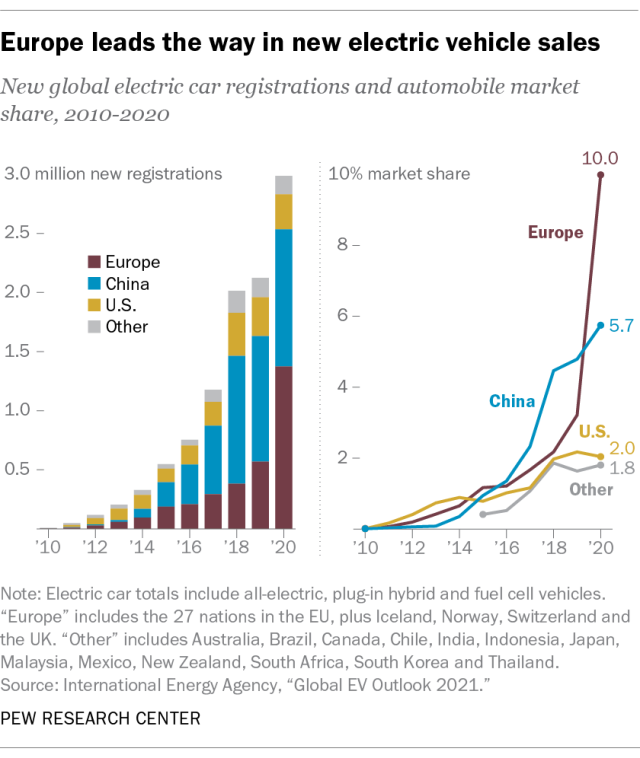 FT_21.05.21_ElectricVehicles_1.png?w=640