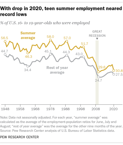 With drop in 2020, teen summer employment neared record lows