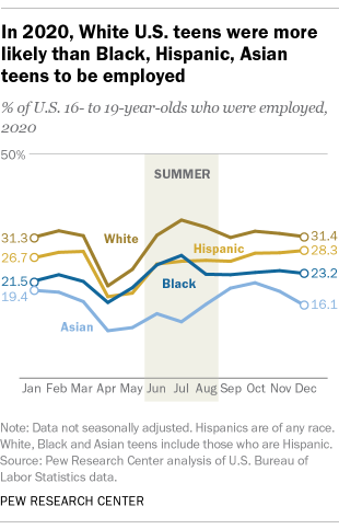 In 2020, White U.S. teens were more likely than Black, Hispanic, Asian teens to be employed