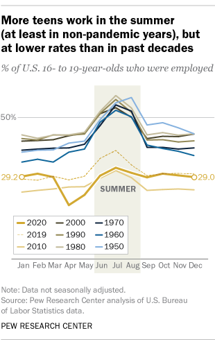 More teens work in the summer (at least in non-pandemic years), but at lower rates than in past decades