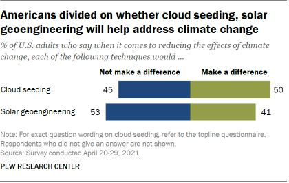 Americans divided on whether cloud seeding, solar geoengineering will help address climate change