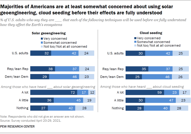 Majorities of Americans are at least somewhat concerned about using solar geoengineering, cloud seeding before their effects are fully understood