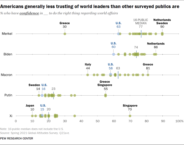 Americans generally less trusting of world leaders than other surveyed publics are