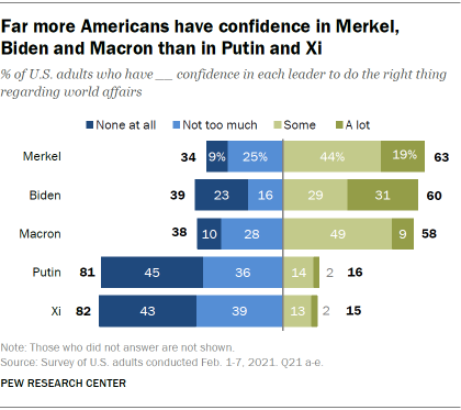 Far more Americans have confidence in Merkel, Biden and Macron than in Putin and Xi