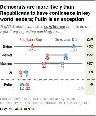 Democrats are more likely than Republicans to have confidence in key world leaders; Putin is an exception