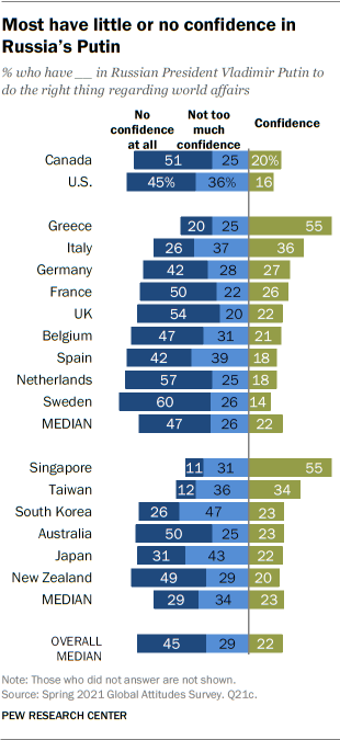 Most have little or no confidence in Russia's Putin
