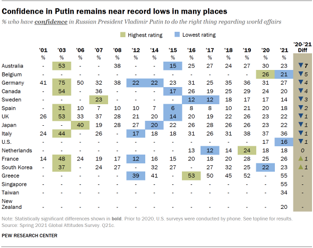Confidence in Putin remains near record lows in many places