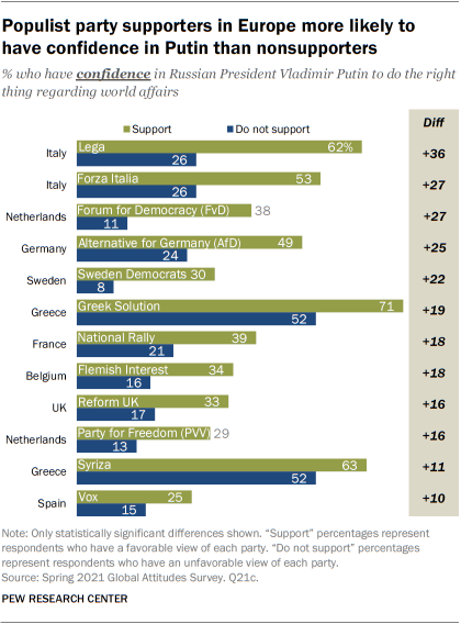 Populist party supporters in Europe more likely to have confidence in Putin than nonsupporters