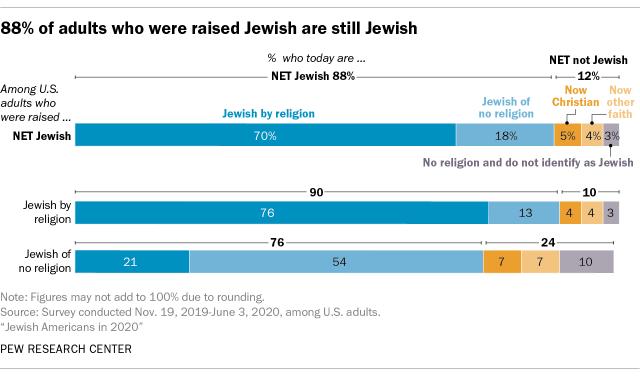 88% of adults who were raised Jewish are still Jewish