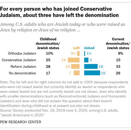 For every person who has joined Conservative Judaism, about three have left the denomination