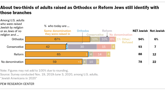 About two-thirds of adults raised as Orthodox or Reform Jews still identify with those branches