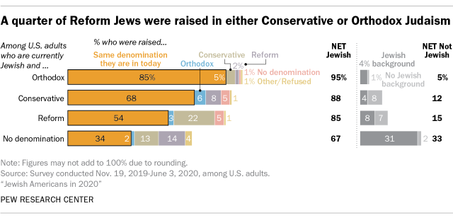 A quarter of Reform Jews were raised in either Conservative or Orthodox Judaism