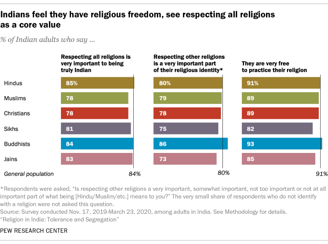 Indians feel they have religious freedom, see respecting all religions as a core value