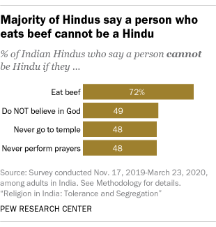 Majority of Hindus say a person who eats beef cannot be a Hindu