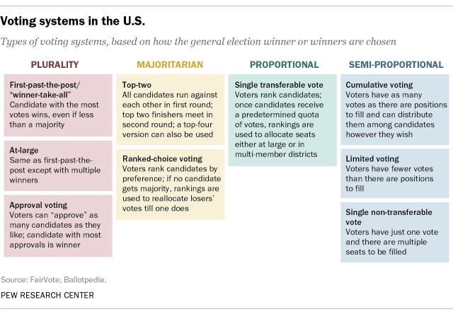 Voting systems in the U.S.
