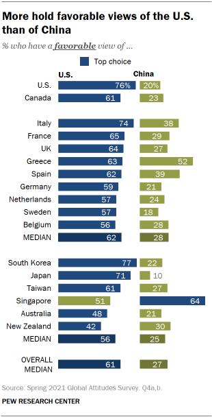 More hold favorable views of the U.S. than of China