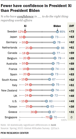 Fewer have confidence in President Xi than President Biden