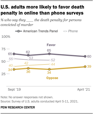U.S. adults more likely to favor death penalty in online than phone surveys
