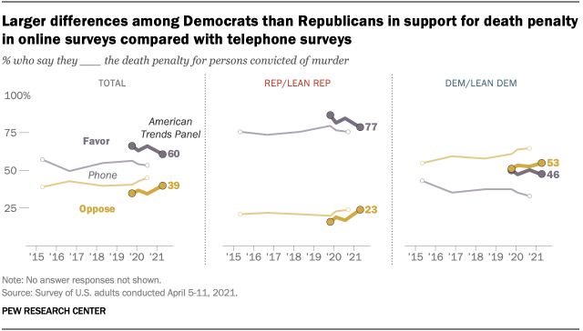 Larger differences among Democrats than Republicans in support for death penalty in online surveys compared with telephone surveys