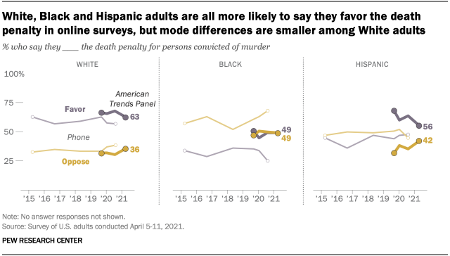 White, Black and Hispanic adults are all more likely to say they favor the death penalty in online surveys, but mode differences are smaller among White adults