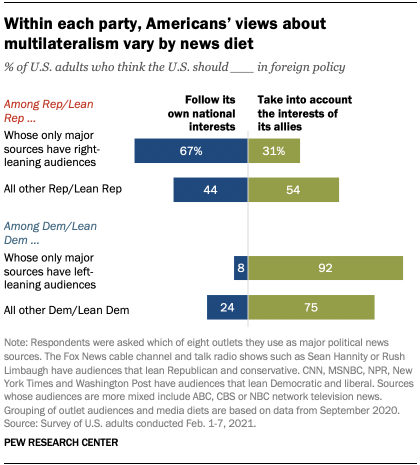 Within each party, Americans' views about multilateralism vary by news diet