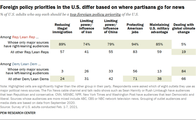 Foreign policy priorities in the U.S. differ based on where partisans go for news