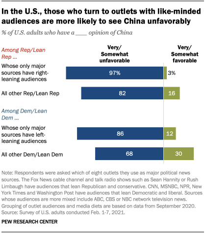 In the U.S., those who turn to outlets with like-minded audiences are more likely to see China unfavorably