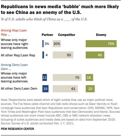 Republicans in news media 'bubble' much more likely to see China as an enemy of the U.S.