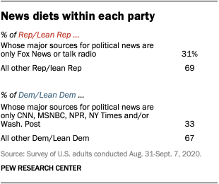 News diets within each party