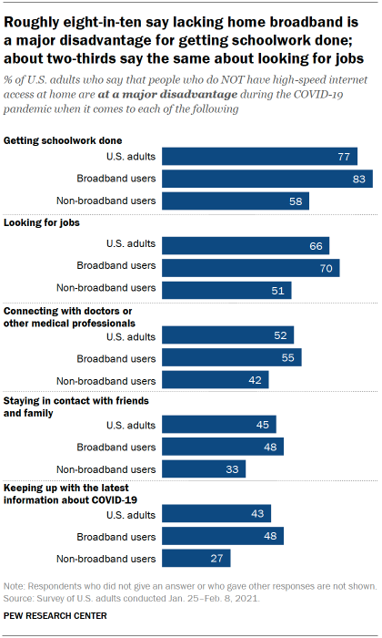 Roughly eight-in-ten say lacking home broadband is a major disadvantage for getting schoolwork done; about two-thirds say the same about looking for jobs