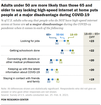 Adults under 50 are more likely than those 65 and older to say lacking high-speed internet at home puts people at a major disadvantage during COVID-19