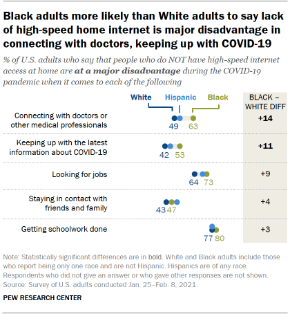 Black adults more likely than White adults to say lack of high-speed home internet is major disadvantage in connecting with doctors, keeping up with COVID-19