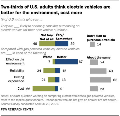 Two-thirds of U.S. adults think electric vehicles are better for the environment, cost more